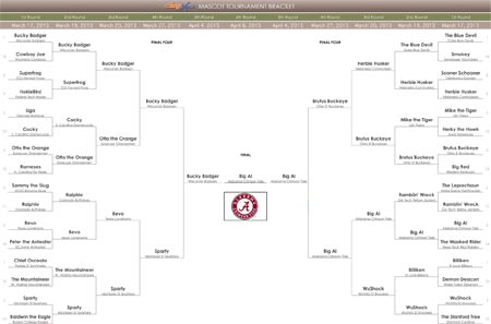 CollegeXpress Best College Mascot Bracket