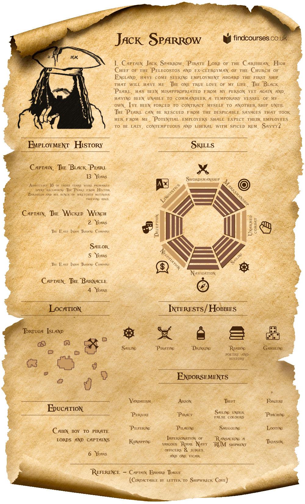 Captain Jack Sparrow CV