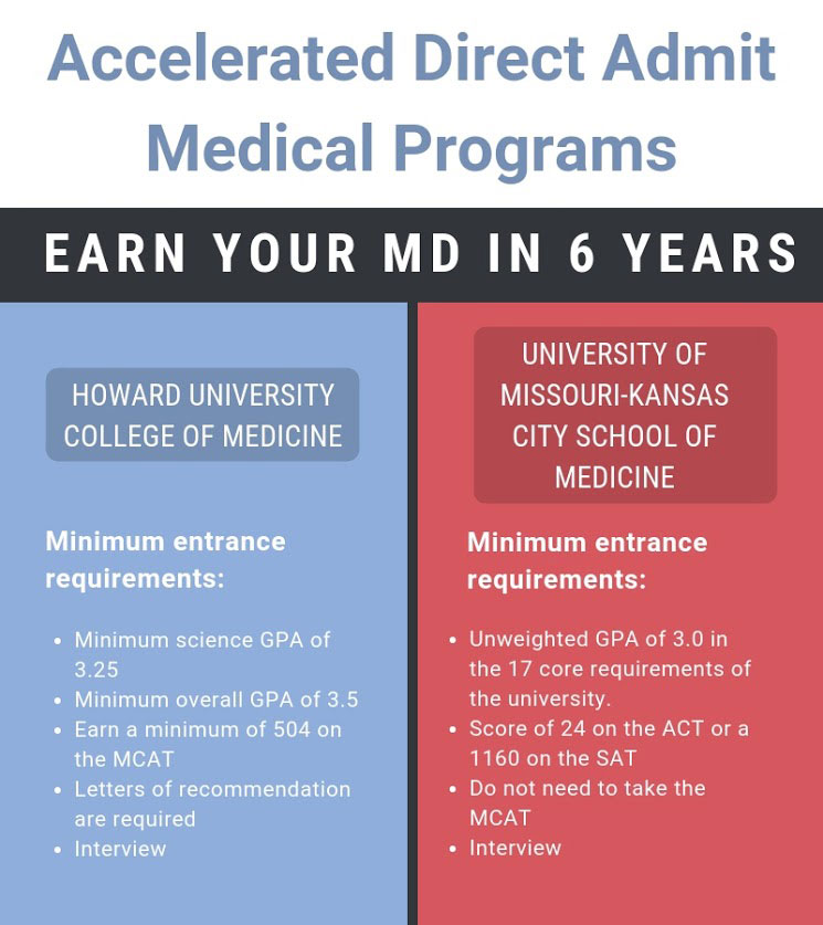 Direct-entry med programs infographic