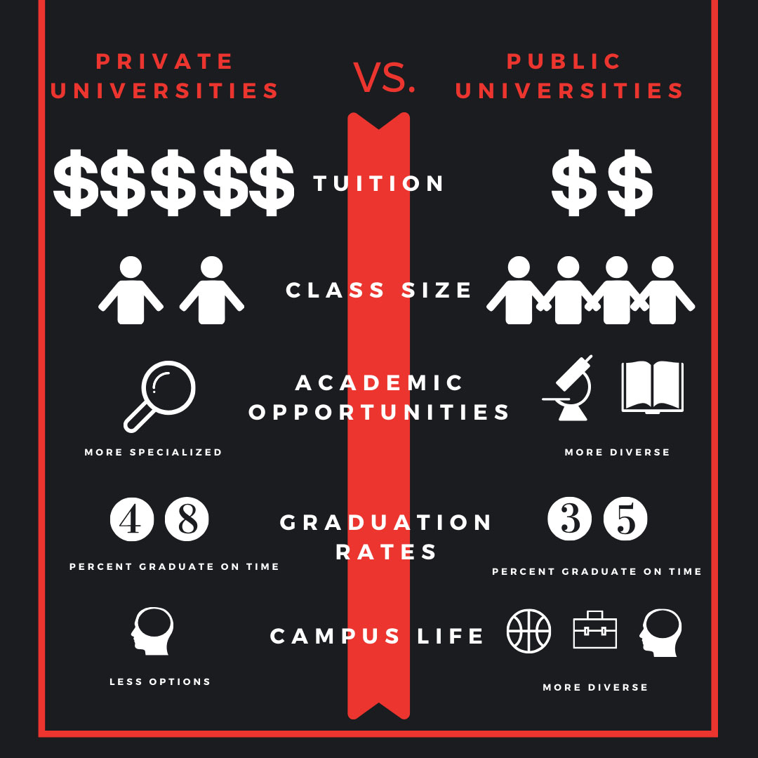 infographic comparing public and private universities