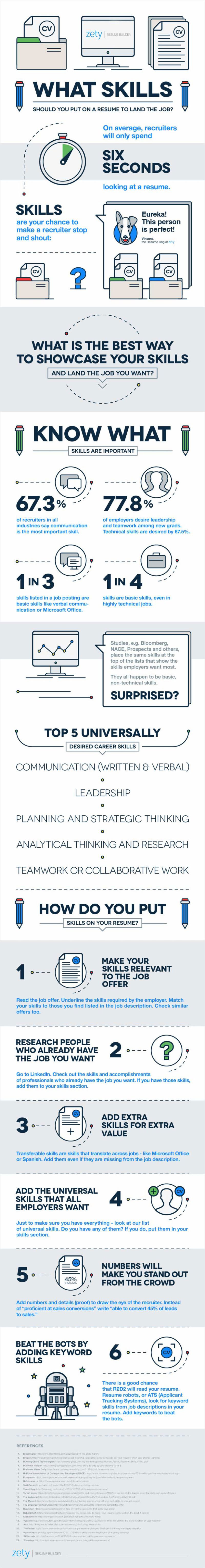 Infographic What Skills Should You Put On A Resume To Land The