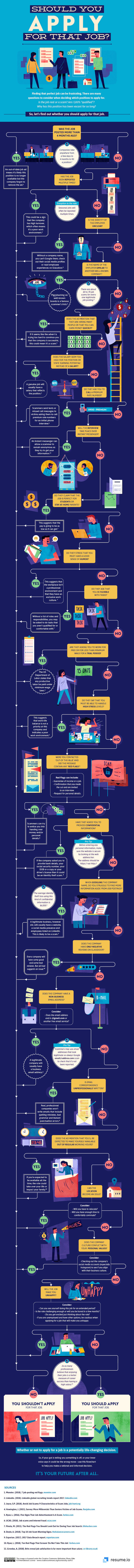 Should You Apply for That Job Infographic